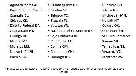 Entidades Federales de México