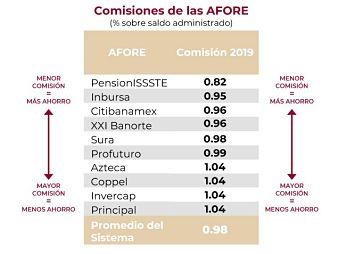 La AFORE es una institución que se encarga de administrar el dinero de los trabajadores que se encuentran cotizando al Instituto Mexicano del Seguro Social,